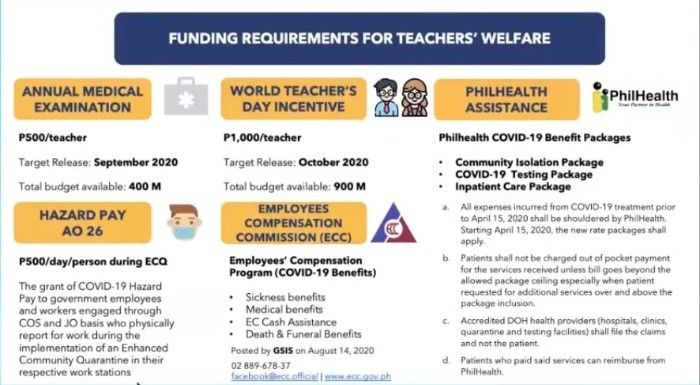 Teachers to get hazard pay, worth P500 for medical checkup - DepEd